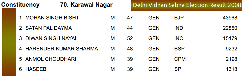 Delhi Vidhan Sabha 2008 Vote Margin Karawal Nagar Assembly