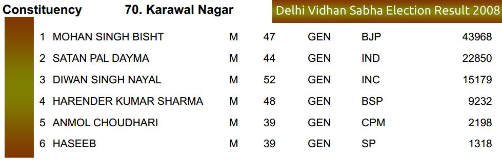 Delhi Vidhan Sabha 2008 Vote Margin Karawal Nagar Assembly