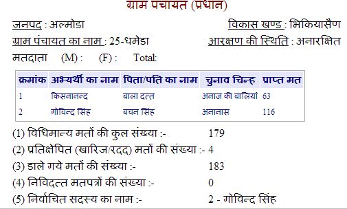 Dhamera Village Panchayat Election Results 2014